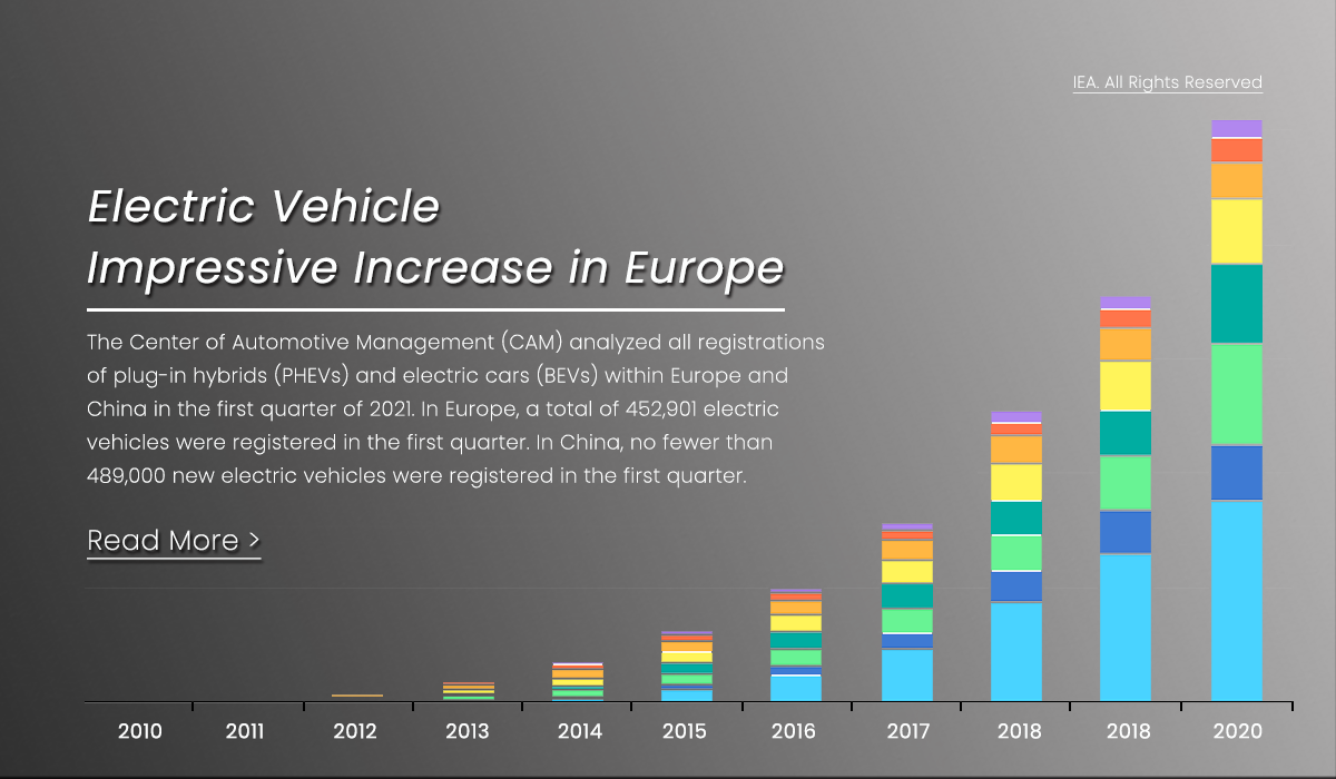 Impressive increase in the number of electric car in Europe